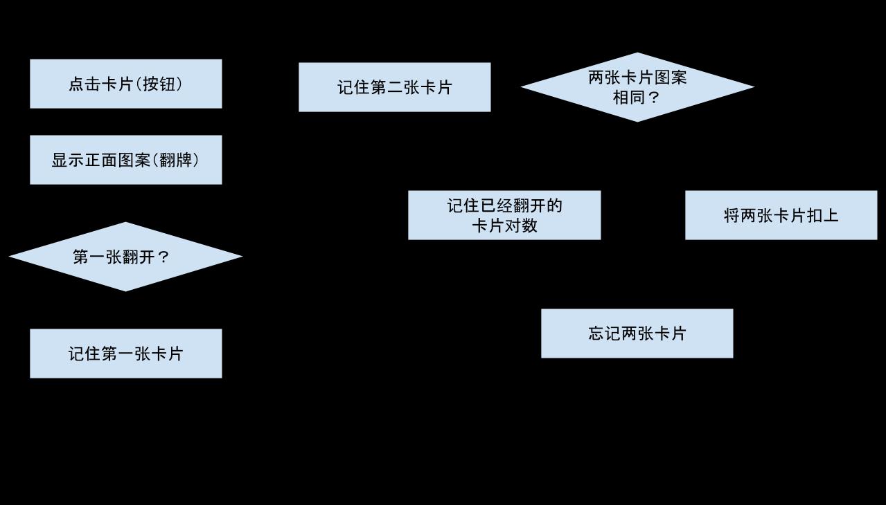 App Inventor编程开发集锦1-水果配对-第3课-按钮点击事件-少儿编程教育网