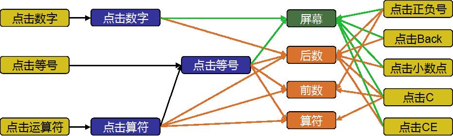 App Inventor编程开发集锦2-计算器-第6课-代码回顾-少儿编程教育网